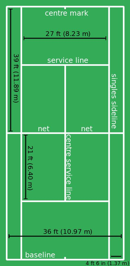 The dimensions of a tennis court