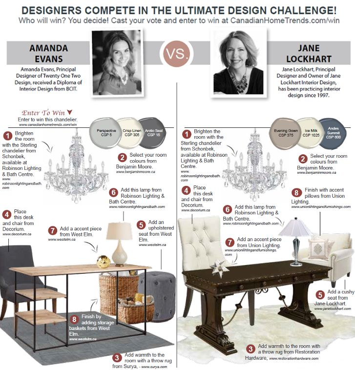 <p>We asked two designers to create a home office design board with a very elegant chandelier from Robinson Lighting & Bath Centre as the centerpiece. Amanda was challenged to create a space with a rustic twist while Jane was asked to create a space with a glam/luxe feel. Now it's …</p>