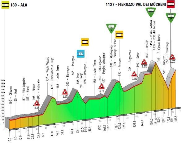 Dal 21 al 24 aprile 2015 il #ciclismo si appresta a vivere quattro giorni intensi e spettacolari con il GIro del #Trentino...  Ecco il calendario delle tappe e le altimetrie  http://www.mondociclismo.com/giro-del-trentino-sfida-tra-richie-porte-e-fabio-aru-altimetrie-e-calendario-tappe20150409.htm  #ciclismo #mondociclismo