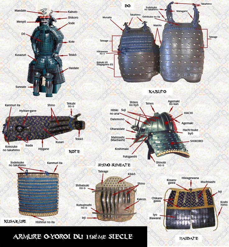 armures                                                                                                                                                     Plus