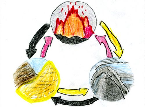 Rock cycle | Gr. 7 Science - Earth's Crust | Pinterest