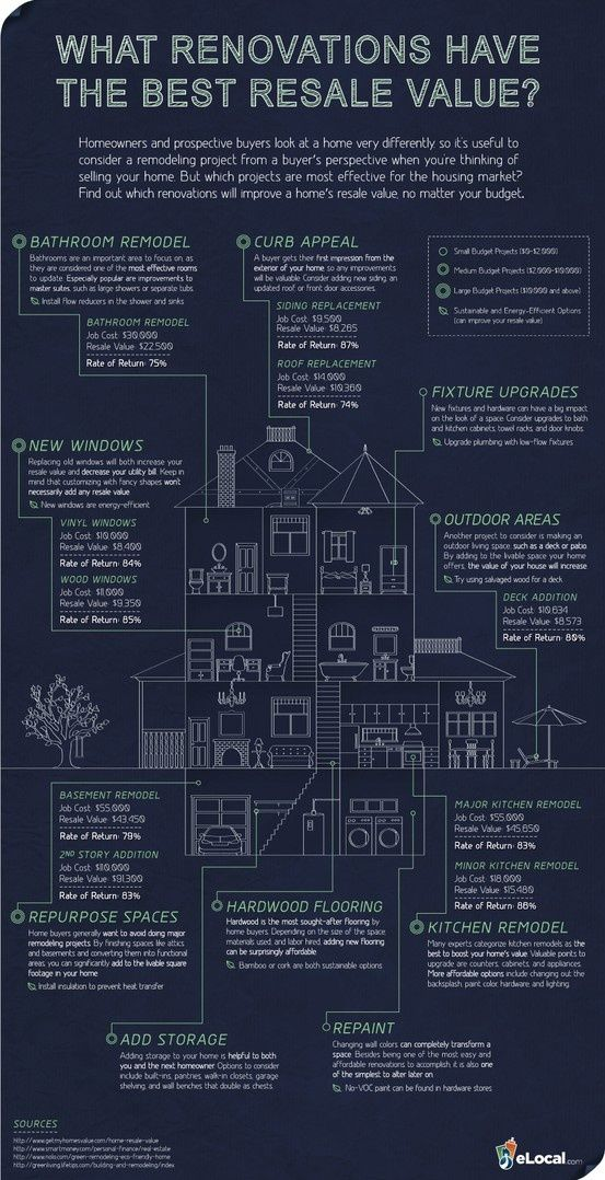 Renovations Resale Value - get more bang for your buck