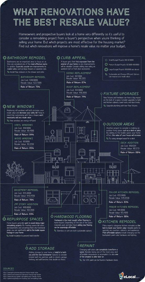33 best Kostenplaatjes images on Pinterest Home improvements