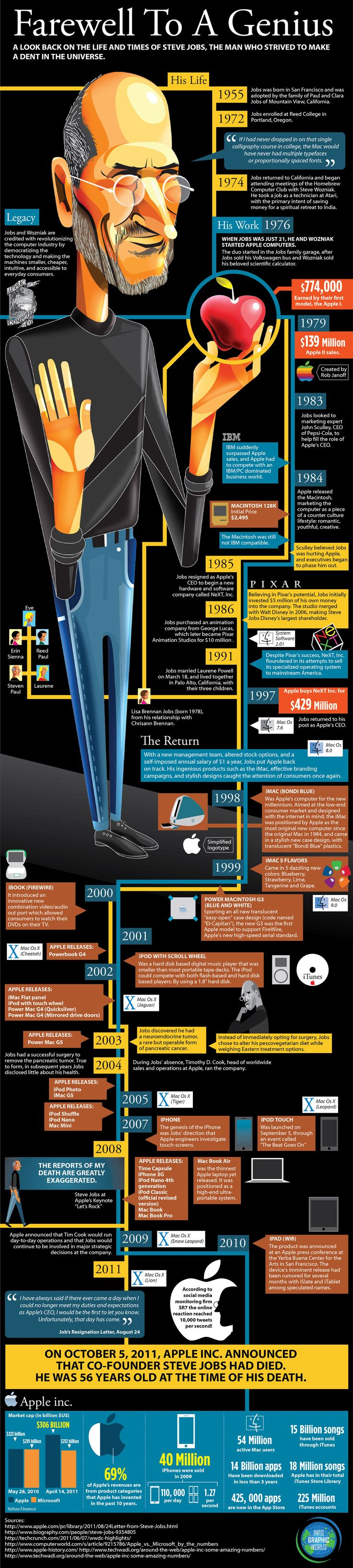 Farewell To A Genius - The Life and Times of Steve Jobs [Infographic]