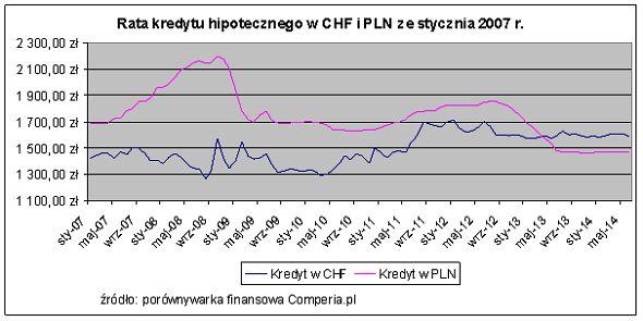 Rata kredytu hipotecznego w CHF i PLN ze stycznia 2007 r. Źródło www.comperia.pl