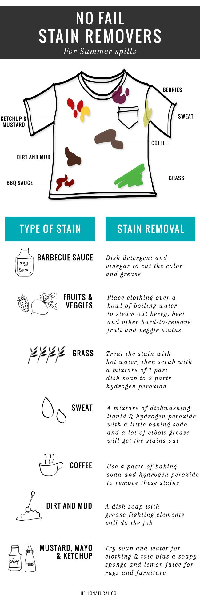 7 Best Natural Stain Removers | HelloNatural.co