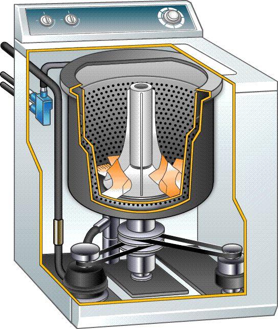 """How Washing Machine Works"" #mechanism http://www.lifehack.org/articles/lifestyle/16-gifs-make-mechanism-expert.html?utm_term=0_983e966a3e-1fc3b054f7-415115113&utm_content=buffer12e59&utm_medium=social&utm_source=pinterest.com&utm_campaign=buffer"