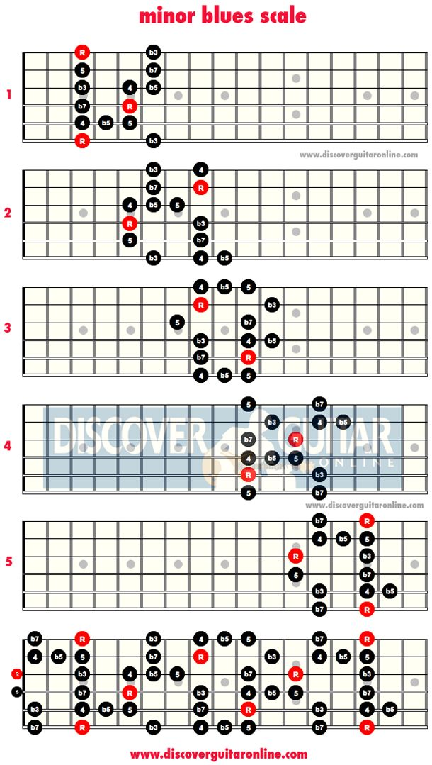 67 Best Blues Chord Progression And Blues Scale Charts Images On