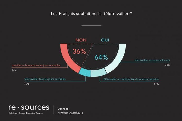 Deux salariés français sur trois sont favorables au télétravail - Actualité RH, Ressources Humaines
