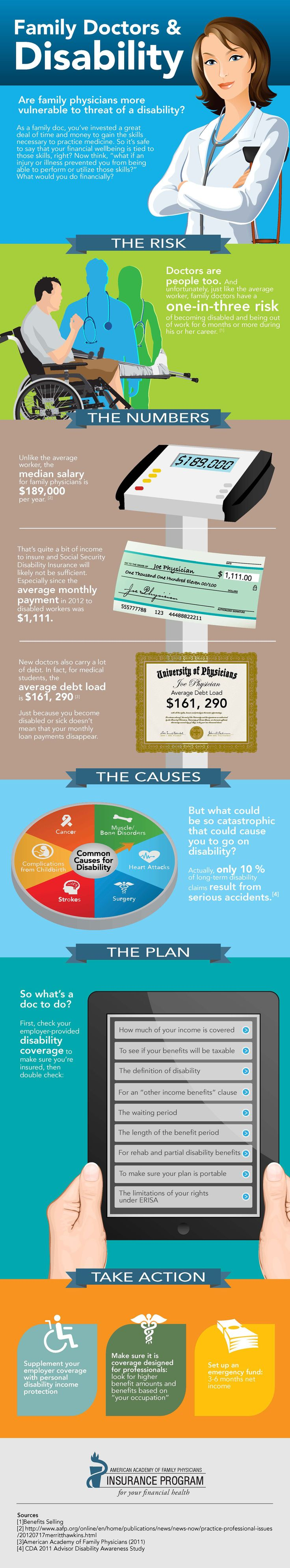 #INFOgraphic > Family Doctors Income Protection: People from AAFP examine the risk of injury and illness contingency for family doctors and the impact of a long or short-term disability on their financial stability in case of inadequate disability insurance coverage.  > http://infographicsmania.com/family-doctors-income-protection/