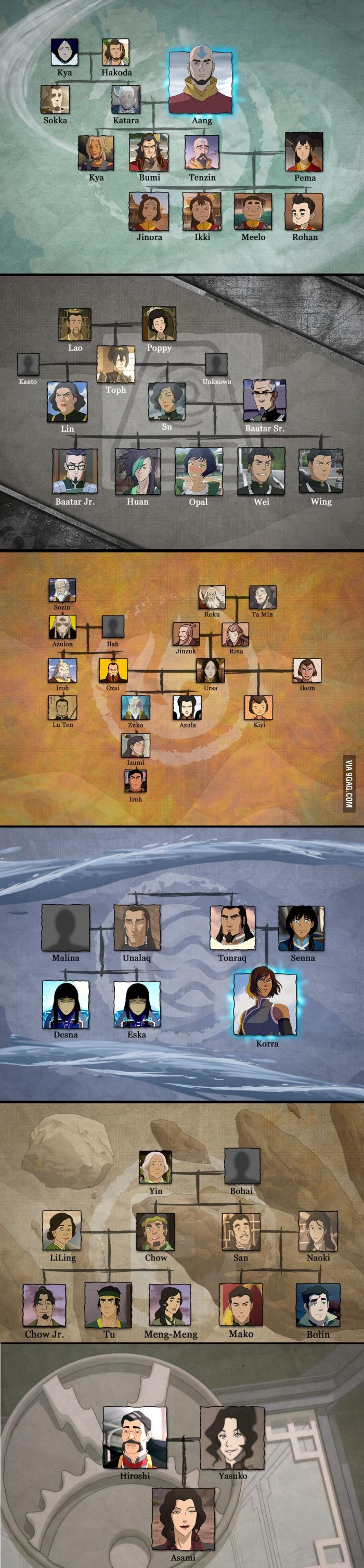 Avatar the Last Airbender family tree. Kya and Bumi are the wrong way round, but whatever. :)