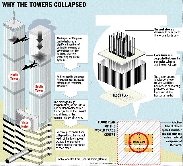 9/11 - Why the Towers Collapsed