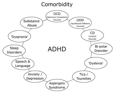 ADHD and it's comorbidities.