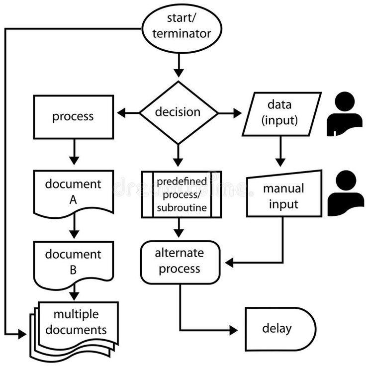 Flowchart Symbols Flow Arrows Programming Process