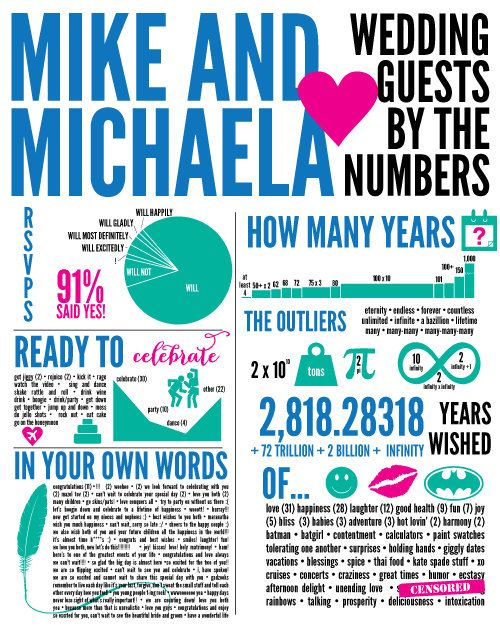 Custom Wedding Infographic  Save the Date by VeronicaFoleyDesign, $60.00