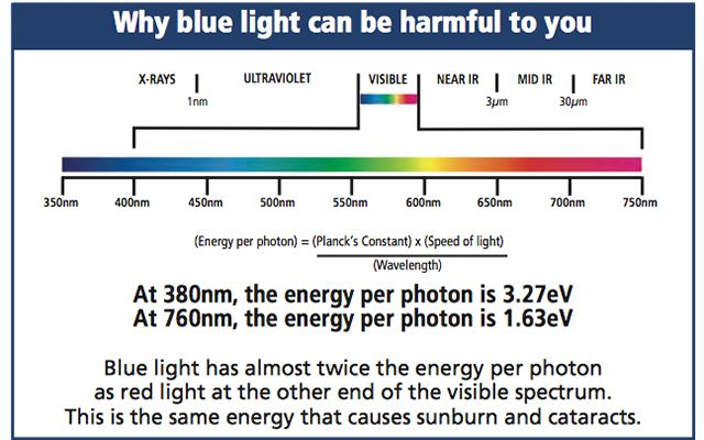 Why blue light can be harmful to you