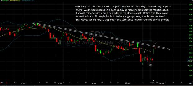 GDX Daily Chart