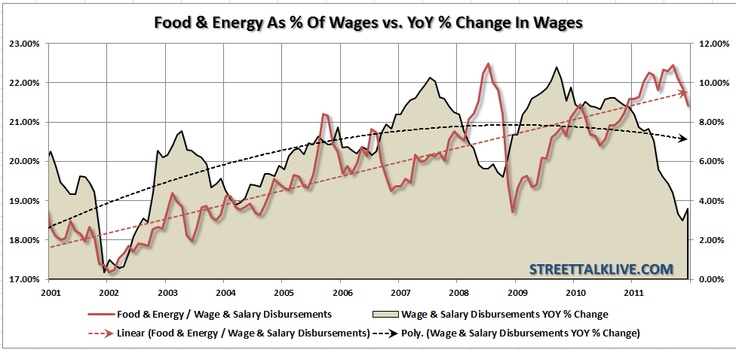 Food and energy as % of wages