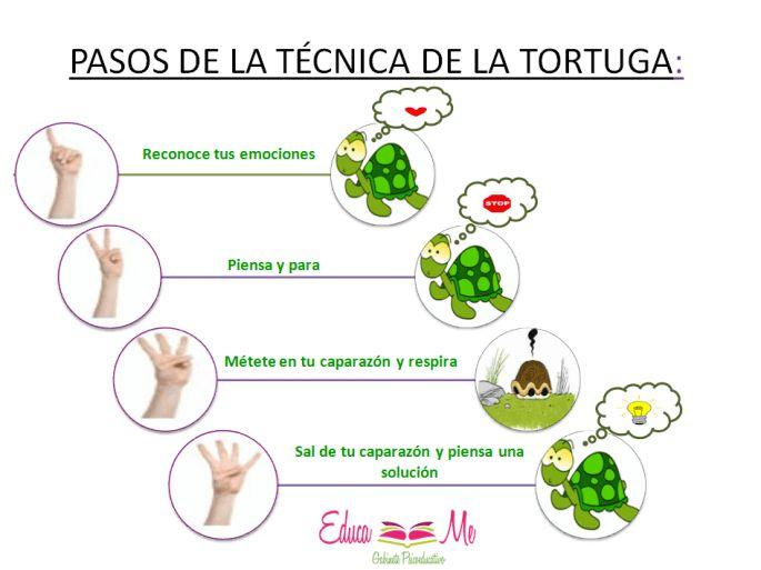 Técnica de la Tortuga - Autocontrol de la Conducta Impulsiva en el Aula | #eBook #Educación