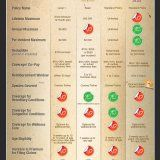 Compare Pet Insurance Policies [INFOGRAPHIC] | Infographic List