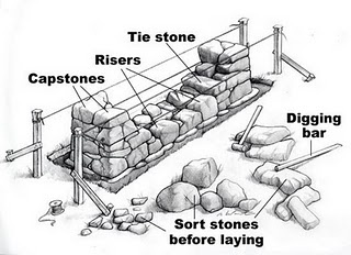 How to build a dry keyed stone wall.