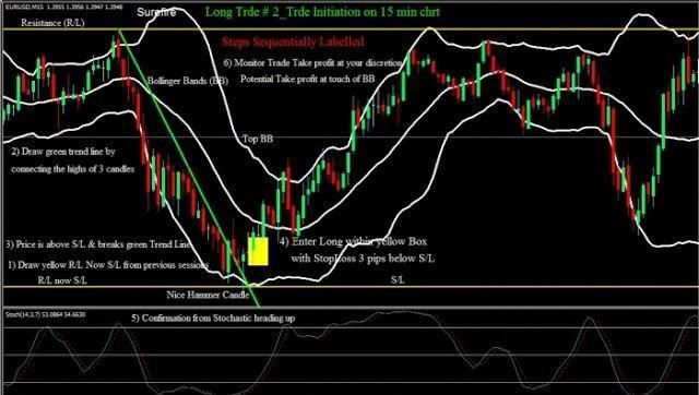 High Probability Setups With Bollinger Bands Learn Forex Trading