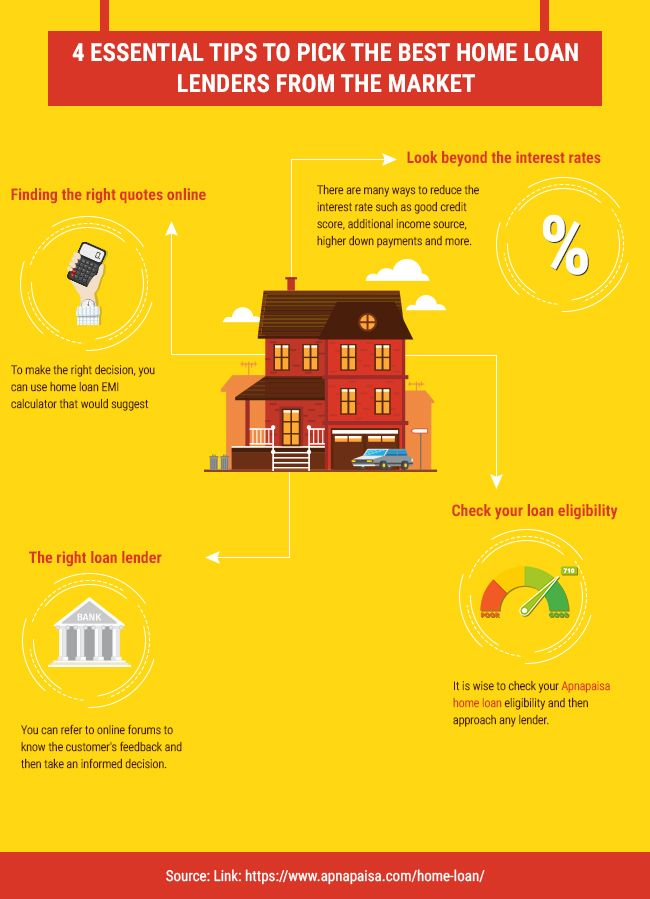 4 Essential Tips To Pick The Best Home Loan Lenders From The Market Best Home Loans Loan Lenders Home Loans