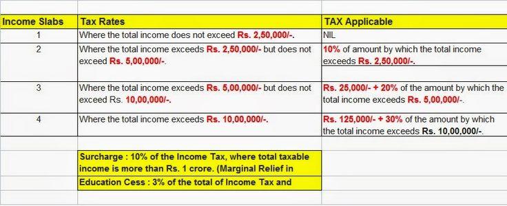 income Tax Efiling Returns