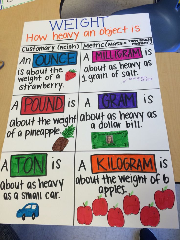 Weight anchor chart, customary and metric: