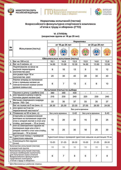 Таблица ГТО