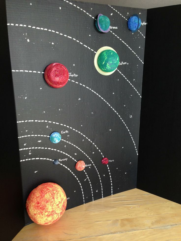 planets in the solar system project -#main