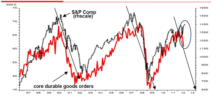 Slumping durable goods orders, possible influence for QE3, heading into recession territory