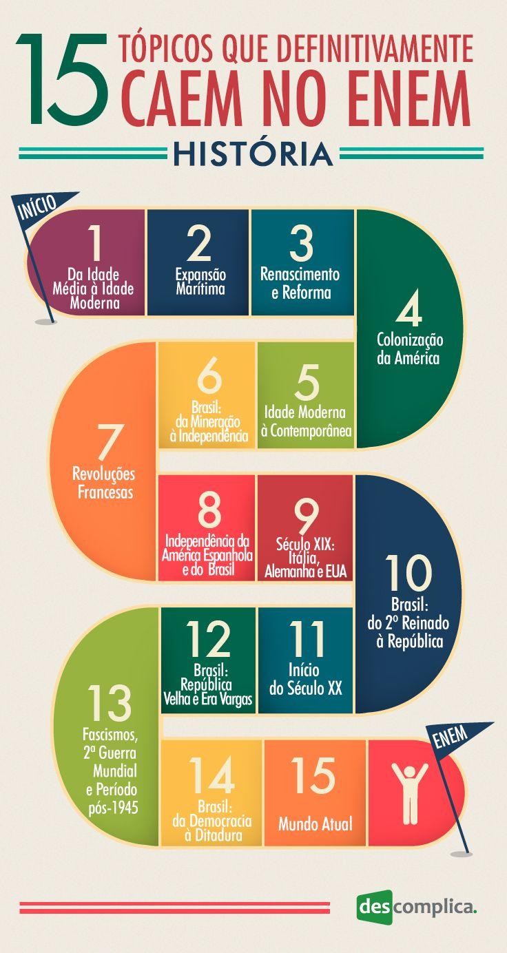 15 tópicos de história que definitivamente caem no ENEM