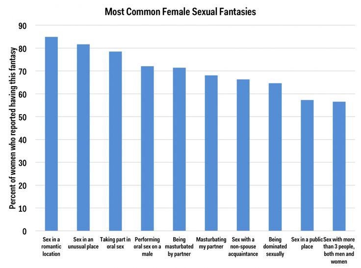 most common female sexual fantasies chart