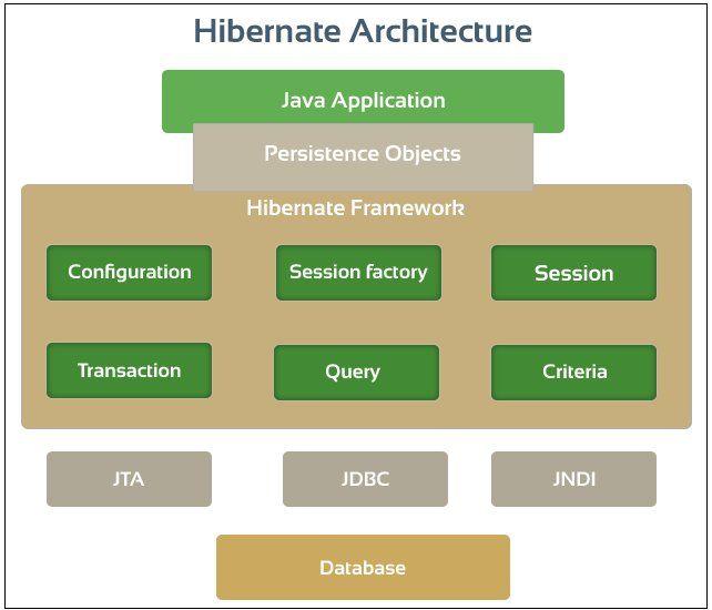 Learn Hibernate Framework