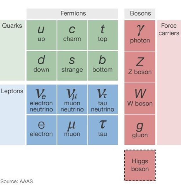 LHC CERN - dark matter - Infographic
