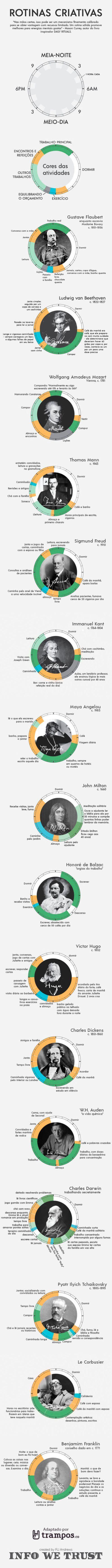Este infográfico mostra um pouco da rotina de grandes escritores, artistas e inventores para entender como eles organizavam (ou não) o tempo. Confira!