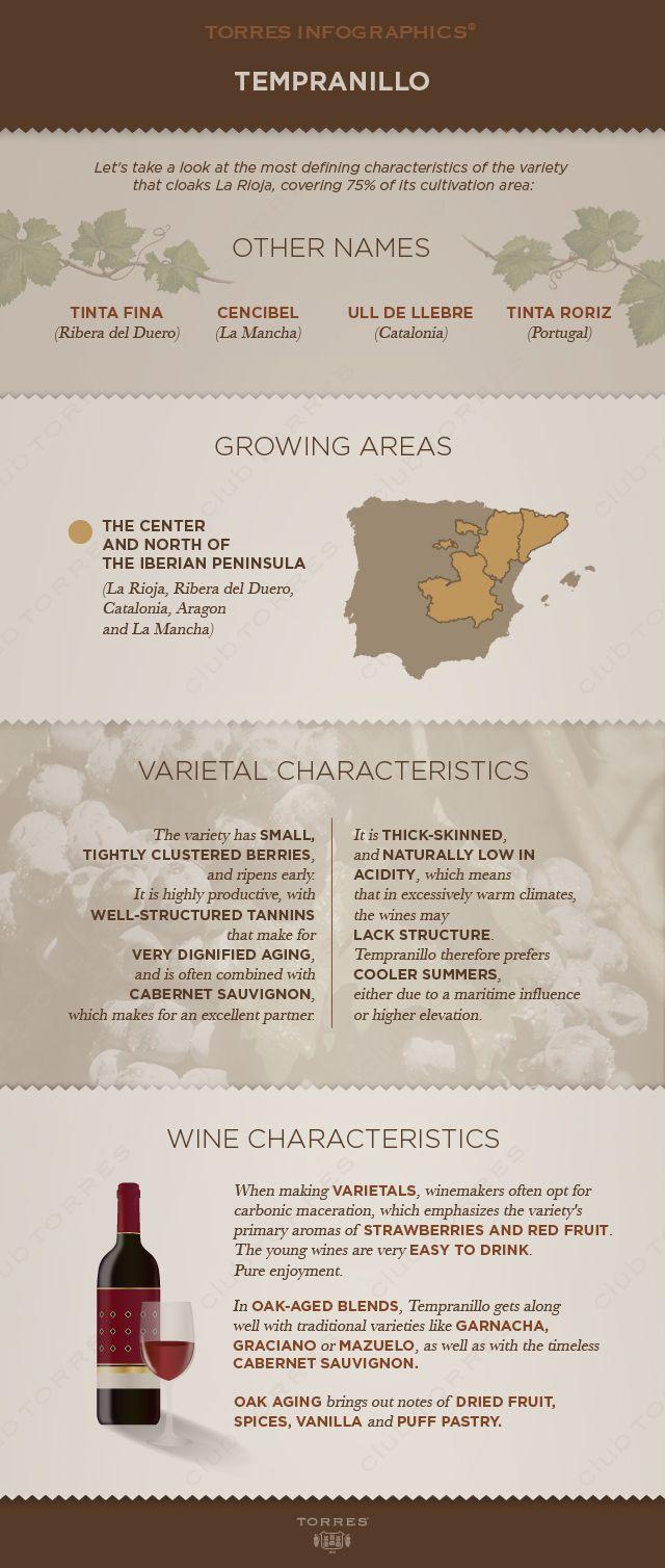 A new take a la #Rioja