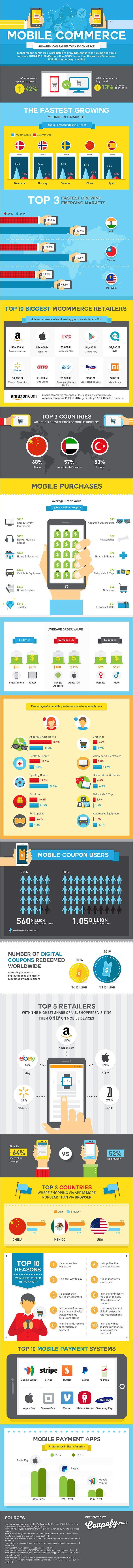 Mobile commerce is defined as the sale of goods through mobile devices. With the rise of apps for online stores, and mobile specific payment processors, mCommerce is projected to grow 300% faster than traditional online shopping by 2016
