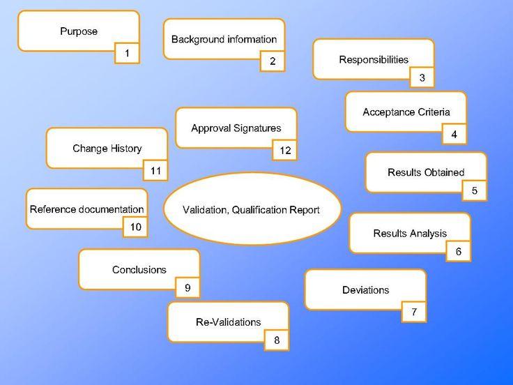 Best Quality Management Risk Management Regulatory Compliance