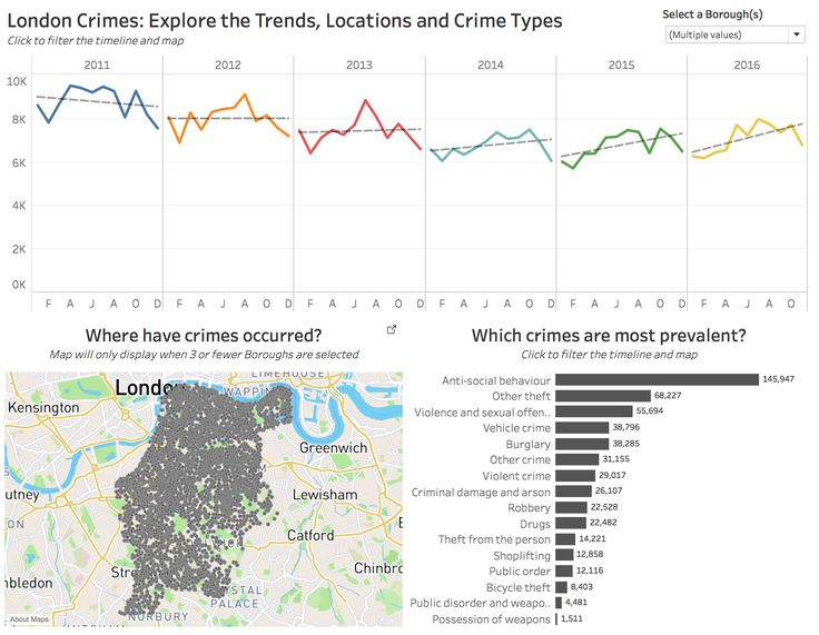 London Crimes: Exploring the Trends Locations and Crime Types