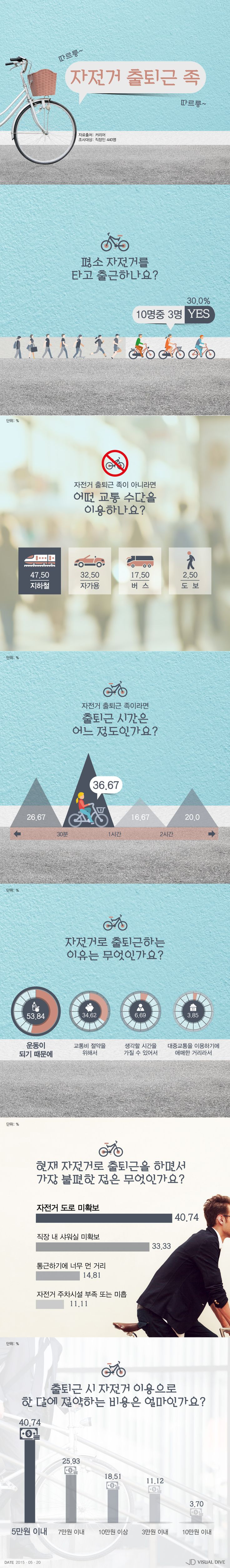 """직장인 30%, """"나는 자출족""""…'운동 되고 교통비도 줄이고' [인포그래픽] #bicycle / #Infographic ⓒ 비주얼다이브 무단…"""