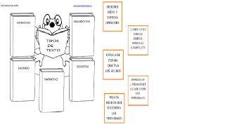 TIPOS DE TEXTOS (organizador gráfico)