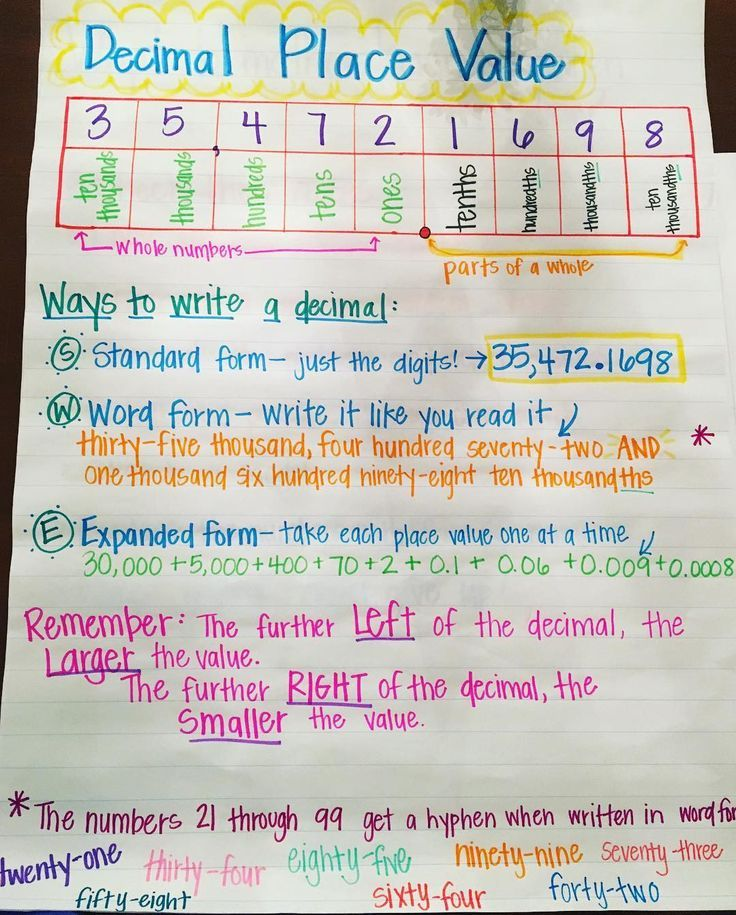 Image Result For Value Of Decimal Place Printable