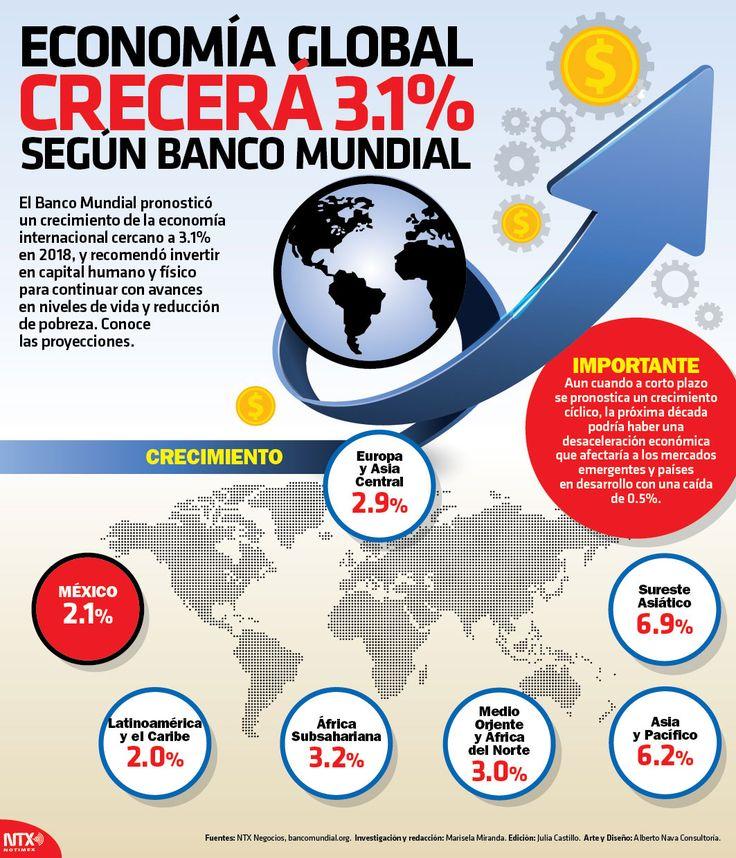 La economía global crecerá 3.1% afirma el @BancoMundial más información en la #InfografíaNTX.