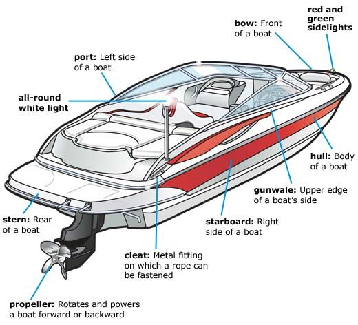 Basic Parts of a Boat | Jaibrian's Journey As An American Heritage Girl: BOATING SAFETY P. 207