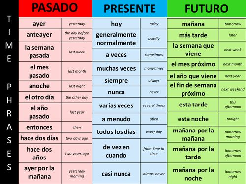 best 25 phrases in spanish ideas on pinterest spanish english