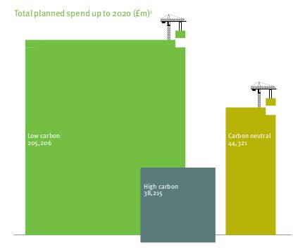 The low carbon economy is booming