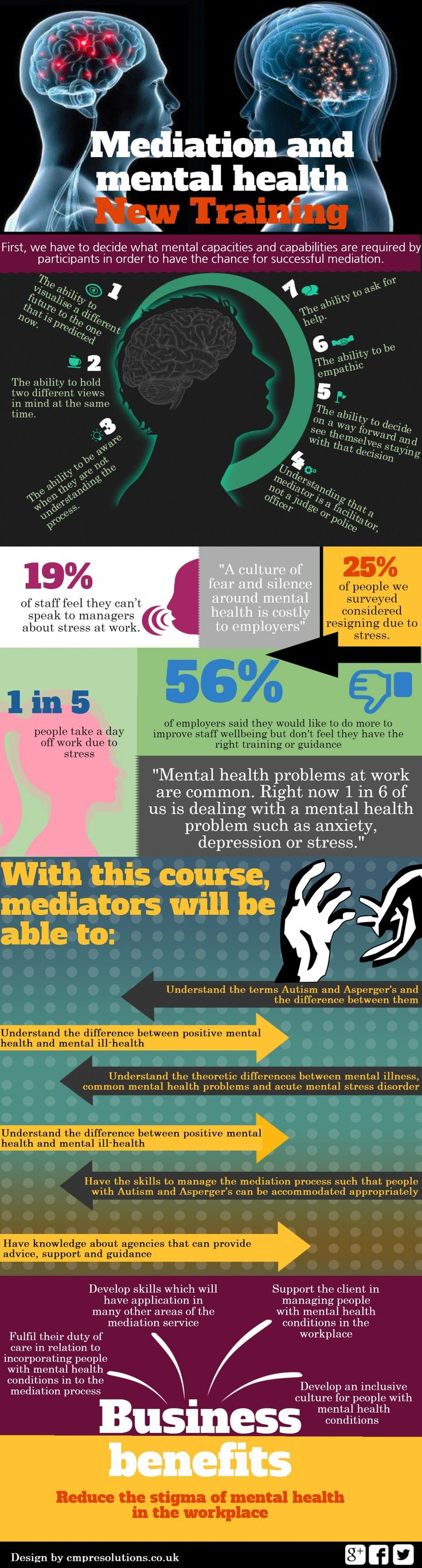 Mental health and mediation infographic CMP