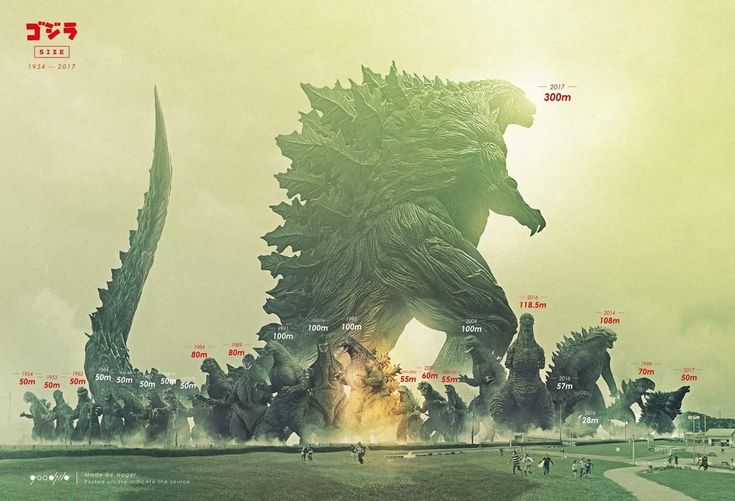 Godzilla height comparison and size chart
